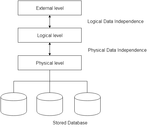 Data independence in Hindi