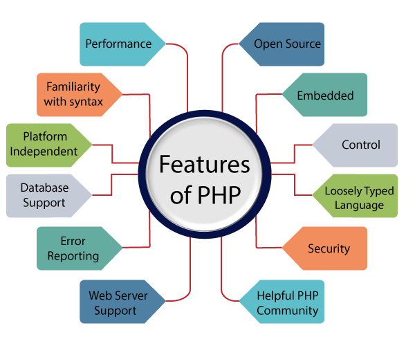 Features of PHP in Hindi